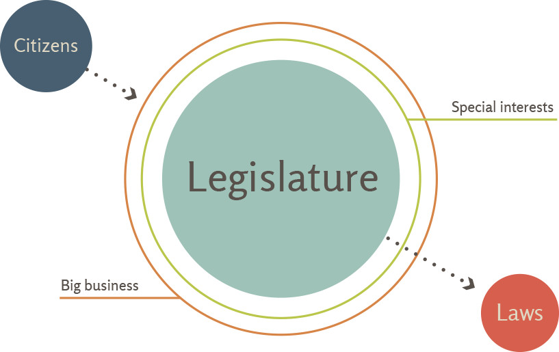 Chart showing how special interest groups and big business can get in the way of citizens access to legislature and therefore overall democratization of the law-making process.