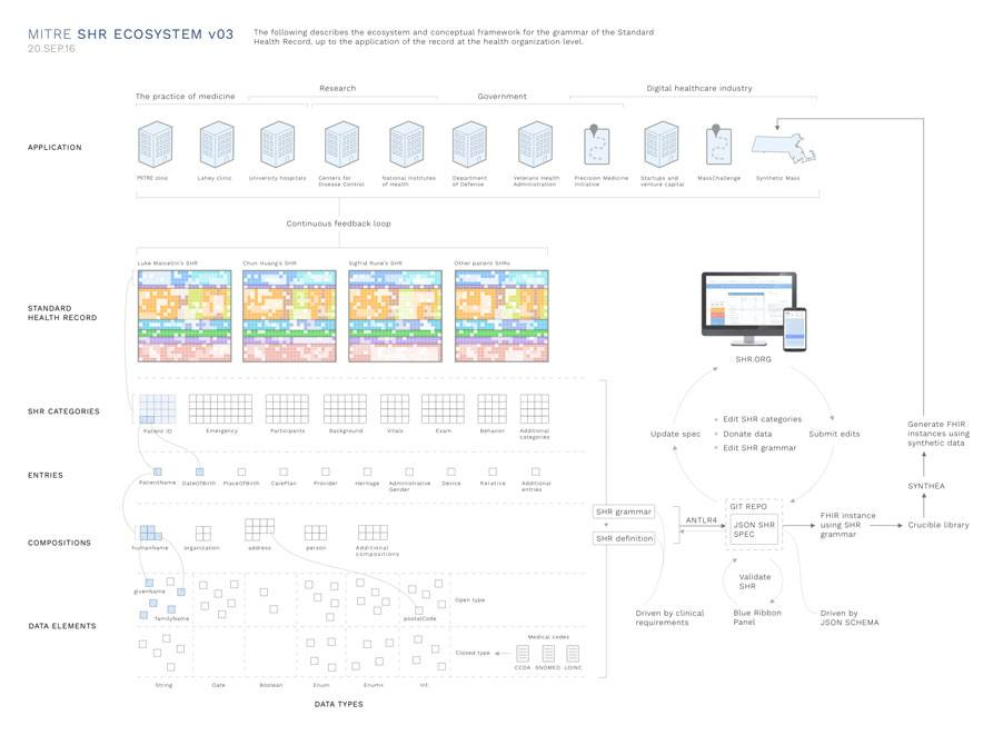 Large scale design of the Standard Health Record ecosystem
