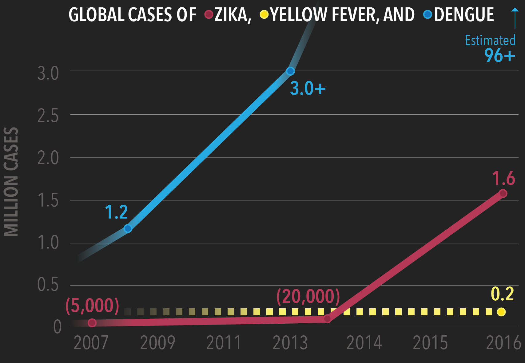 Prevalence of Zika, Yellow Fever, & Dengue Virus Cases. dengue at 1.2 million in 2008, 3+ million in 2013. zika at 5,000 in 2007, 20,000 in 2013, and 1.6 million in 2016. Yellow fever remains around 0.2 million from 2007-2016